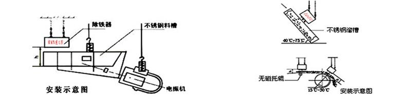 悬挂式永磁除铁器 -安装示意图